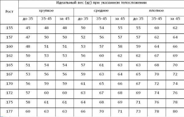 параметры при росте 160